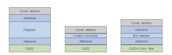 Basic OLED structure (left), coated-POL applied structure example (middle), polarizer-free structure example (right).