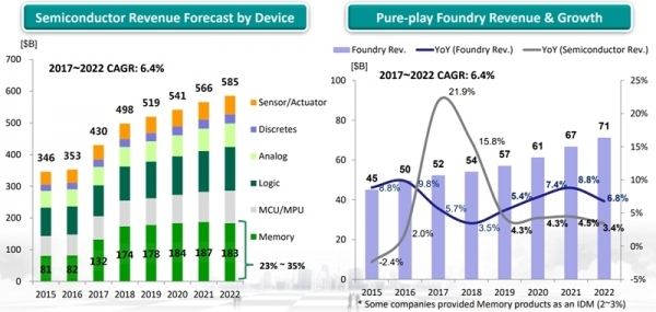 2017 ~ 2022 semiconductor sales forecast (left), pure foundry sales·growth outlook (right)