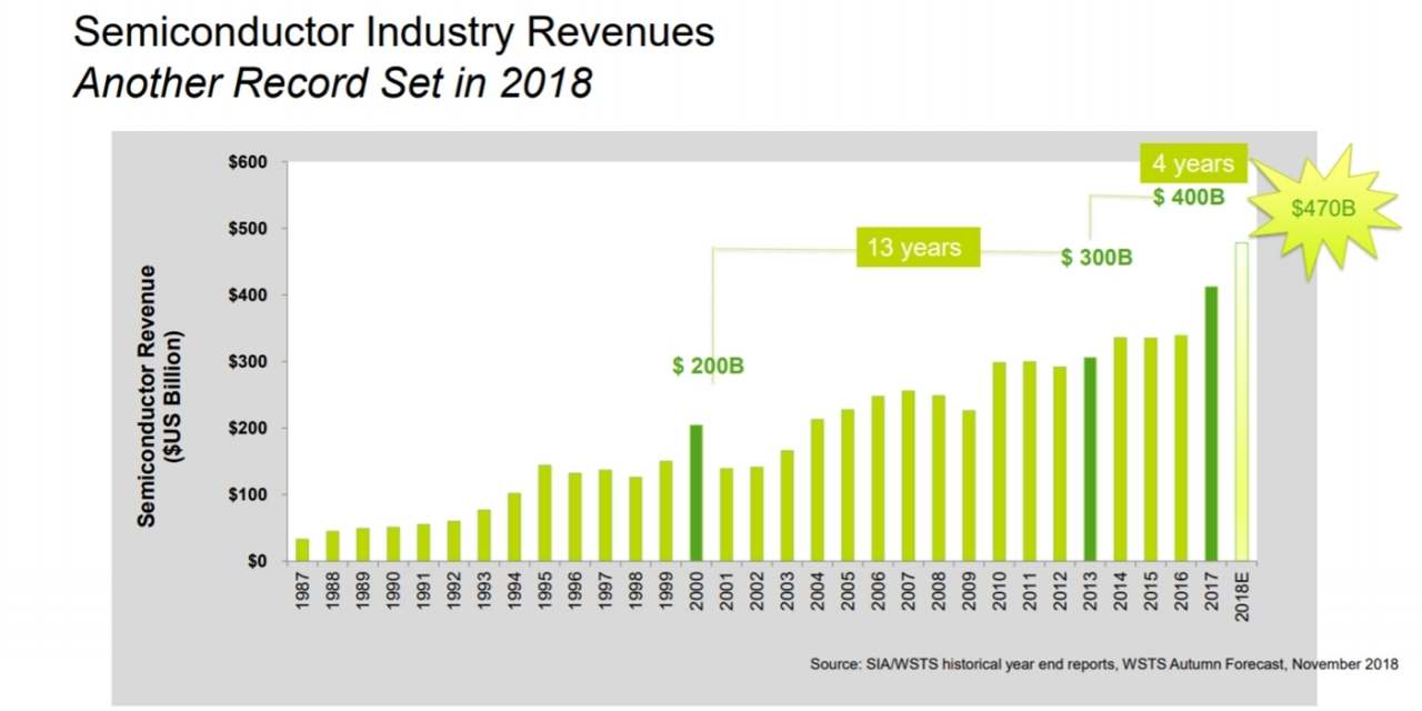 Semiconductor Equipment Market to be 'stagnant' in 2019
