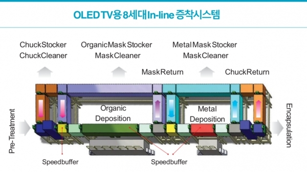 Source: YAS (8G in-line deposition system for OLED TV)