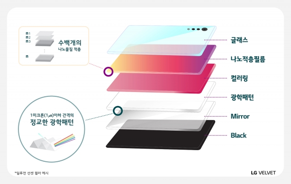 "LG said it applied ""nano-stacking"" and ""optical patterning"" when producing LG Velvet's back cover. Image: LG Electronics"