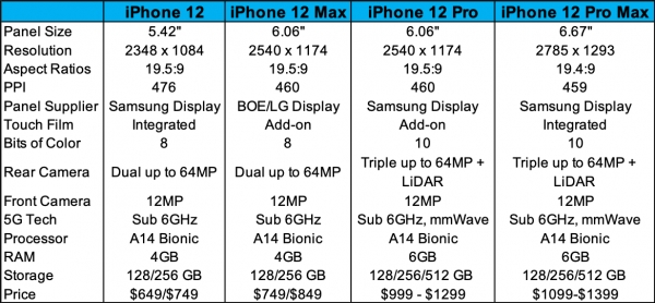 iPhone 12's expected specs Image: FPT, PhoneArena and DSCC
