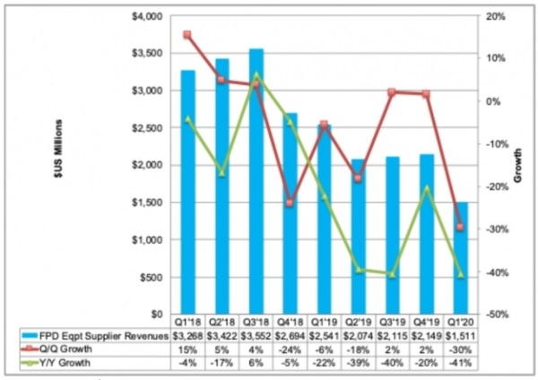 Display equipment vendors were hard hit by COVID-19 in Q1 Image: DSCC