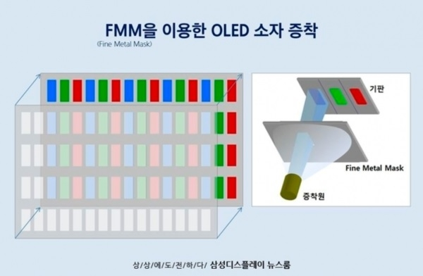 FMM is an key ingredient in OLED panel production Image: Samsung Display