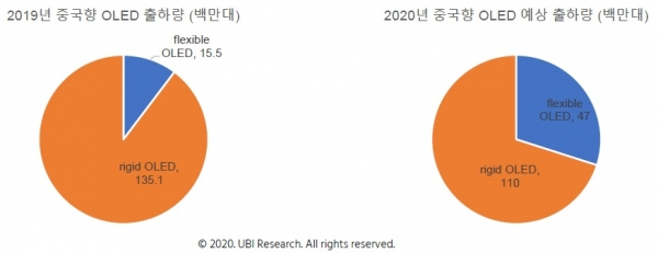 Samsung Display's shipment of flexible OLED panels to China will jump this year, UBI Research said. Image: UBI Research